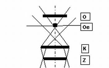 Köhlersche Beleuchtung | Ringformige Beleuchtung Rfb Am Mikroskop